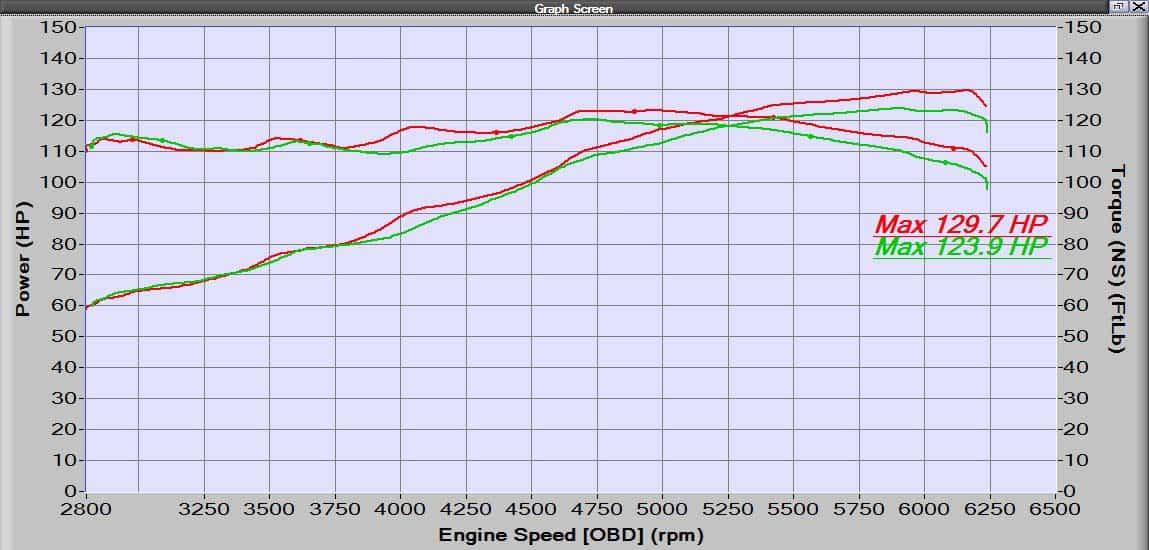 Ht Power Loss From Your Hot Engine Bay Corksport Mazda. Cai Versus Stock 25 Mazda3. Mazda. 2010 Mazda 3 Engine Compartment Diagram At Scoala.co