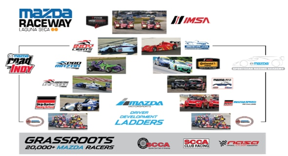 Mazda driver development ladder helps drivers pursue their dream of racing.