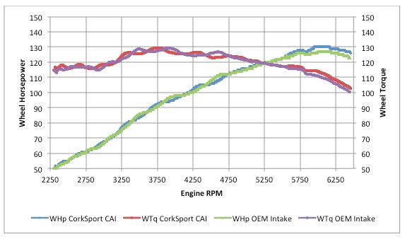 2016-Miata-Intake-System-Graph