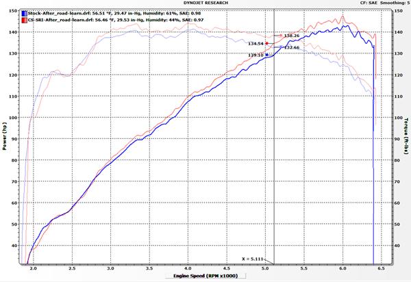 Mazda 3 Skyactiv Short Ram Intake Dyno Results
